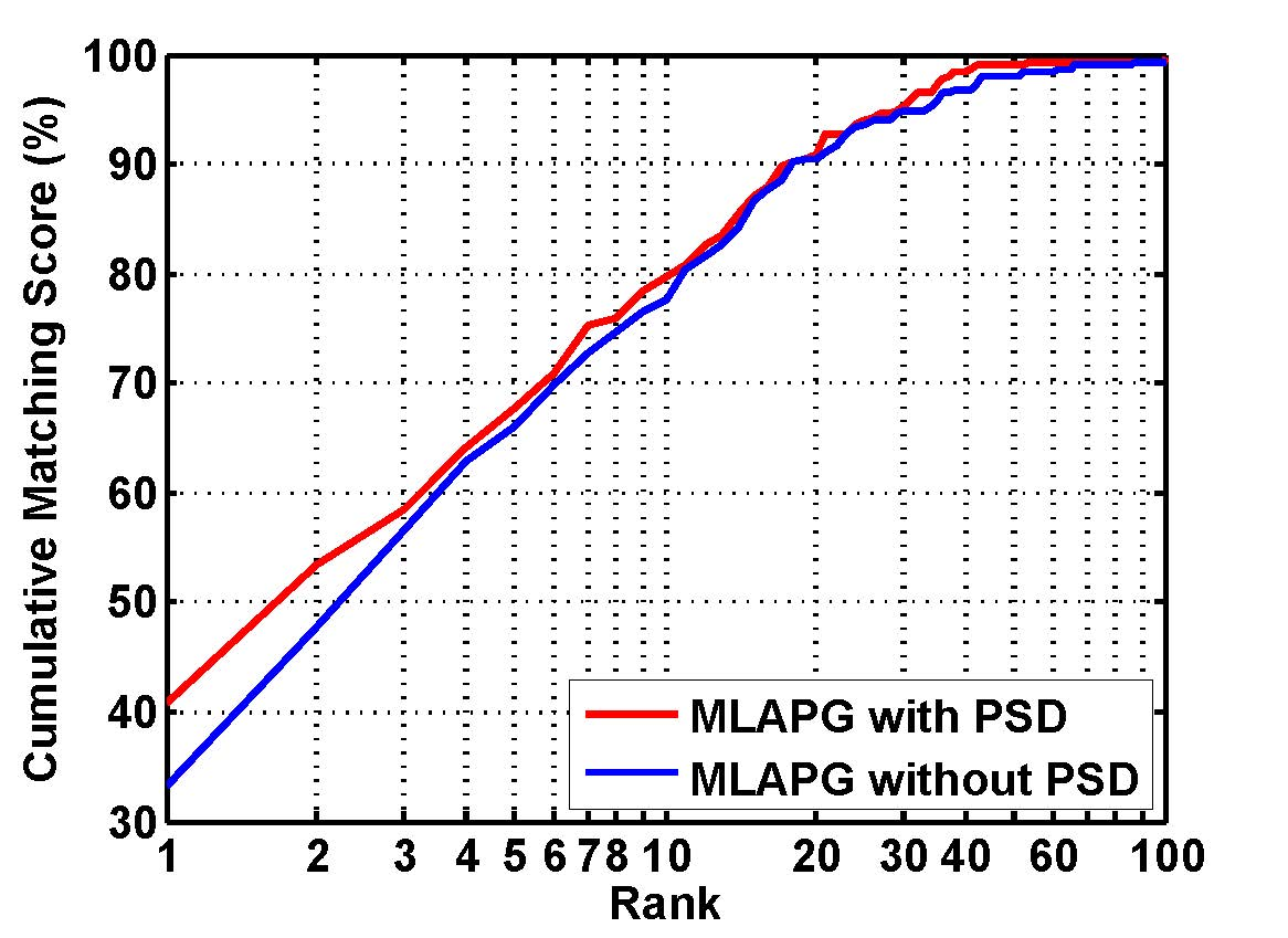 Efficient PSD Constrained Asymmetric Metric Learning for